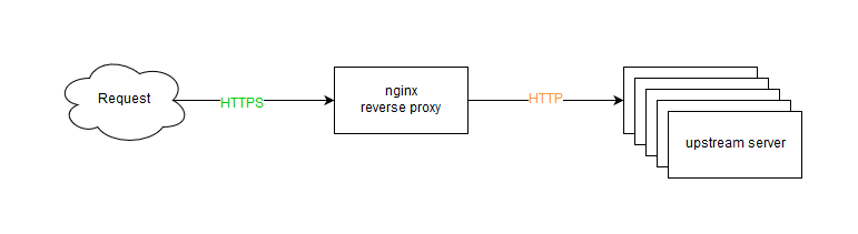 Nginx - CMU ITSC Network