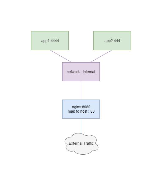 Docker - CMU ITSC Network